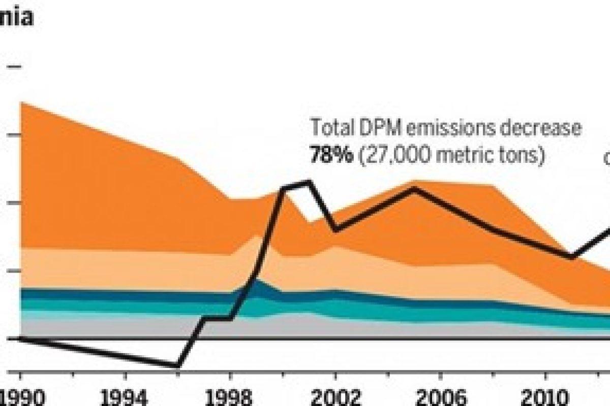 Graph showing emissions decrease