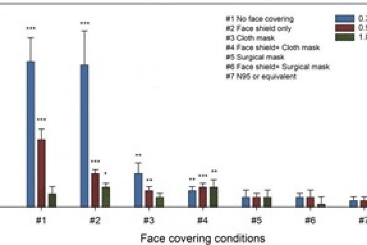 Graph comparing different face coverings